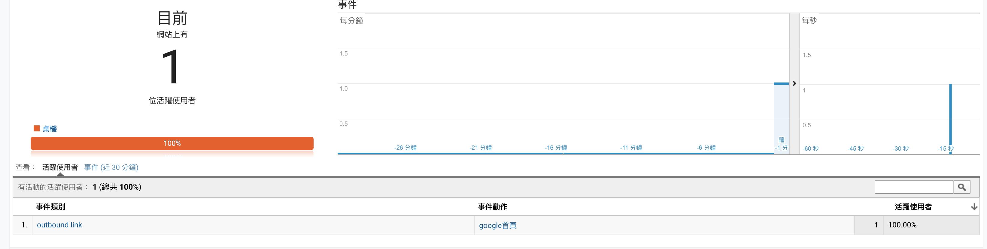 BLOGIMOVE外掛進階操作 | 透過Google Analytics事件追蹤外部連結gtag @Blog-i-Move