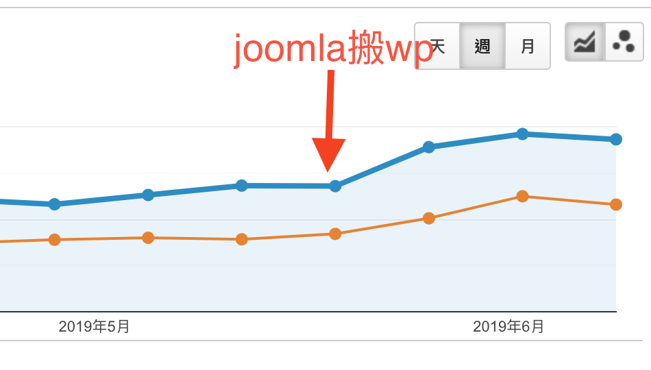 JOOMLA無痛將網站搬家到WORDPRESS,不掉流量及不傷網站SEO的部落格搬家 @Blog-i-Move