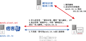 BlogimoveRIS外站圖片自動搬家外掛程式,簡單三步驟設定,讓你不必再煩惱圖床搬家怎麼辦。 @Blog-i-Move