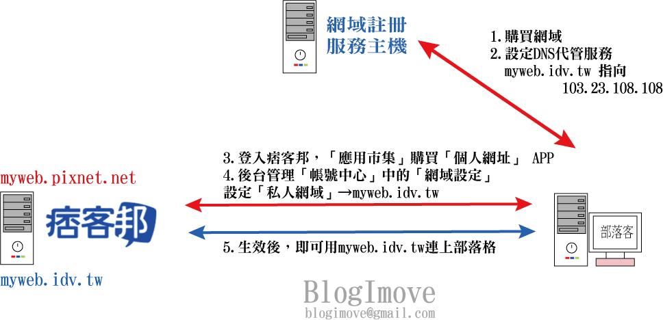 自架技術 | 圖解痞客邦個人網址設定.養網址不只是搬家用途而已 @Blog-i-Move