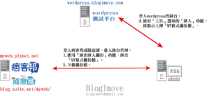 [簽名檔]連絡blogimove @Blog-i-Move