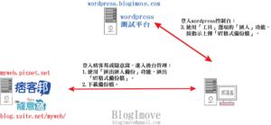 [簽名檔]連絡blogimove @Blog-i-Move