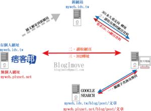 BLOGIMOVE部落客專屬外掛 | 一鍵便利寫【三】文章段落錨點讓你的部落格更好閱讀 @Blog-i-Move
