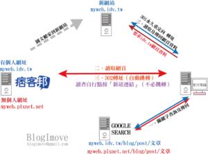 網路概念 | 圖解DNS功能.自架站的第一項功課.搞懂網域名稱與IP位址 @Blog-i-Move