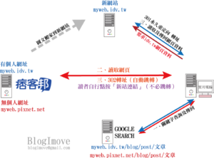 如何設定Cloudflare,通過SSL實驗室的A級檢測 @Blog-i-Move